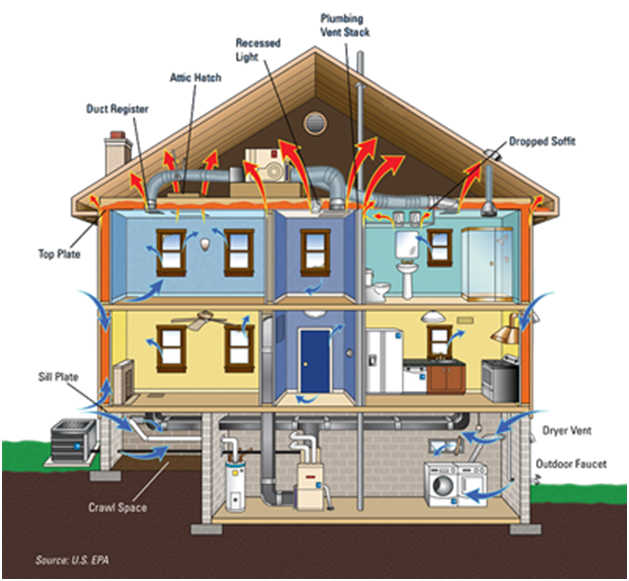 Indoor Air Quality - How to Purify the Air in your Home